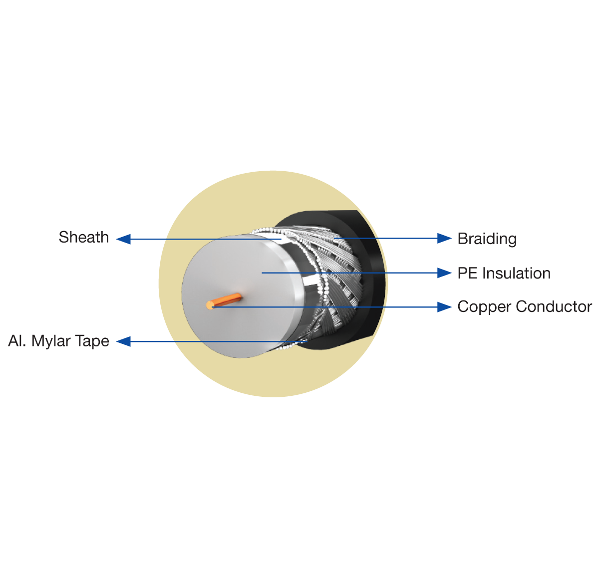 CATV Co-axial Cables